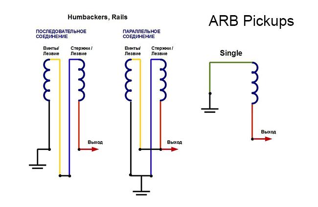 Цветовые схемы звукоснимателей